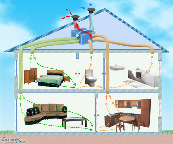 vmc double flux. Black Bedroom Furniture Sets. Home Design Ideas